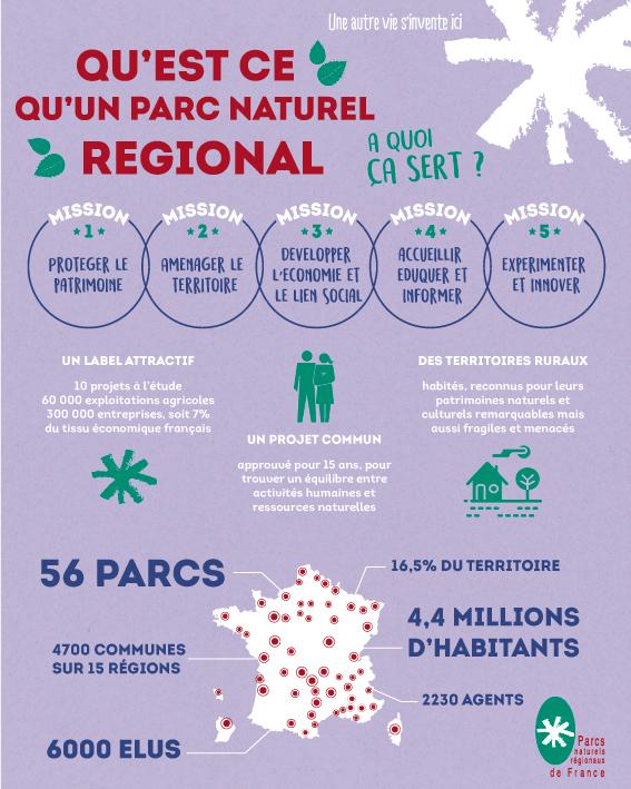 Qu'est-ce qu'un Parc naturel régional ?