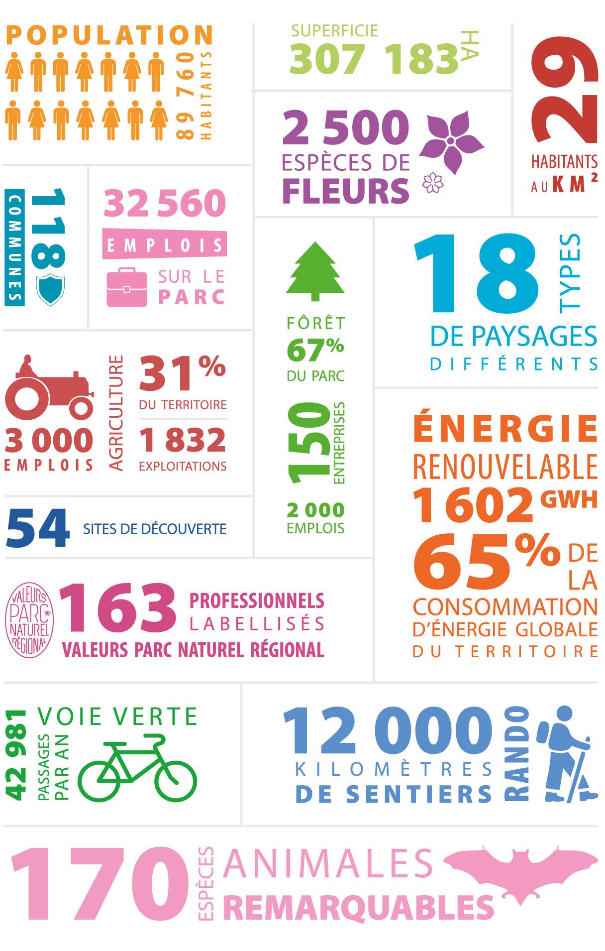 Quelques chiffres représentatifs du Parc naturel régional du Haut-Languedoc